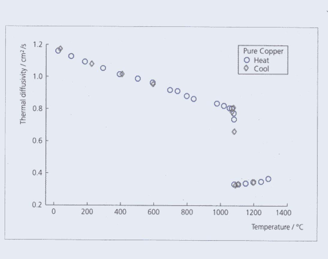 Coefficient thermique du styrodur - Coefficient conductivite thermique ...